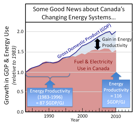 Growth in GDP and Energy Use of Canada's Energy Systems