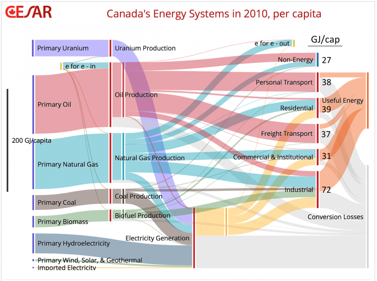 Cdn energy demand 2010