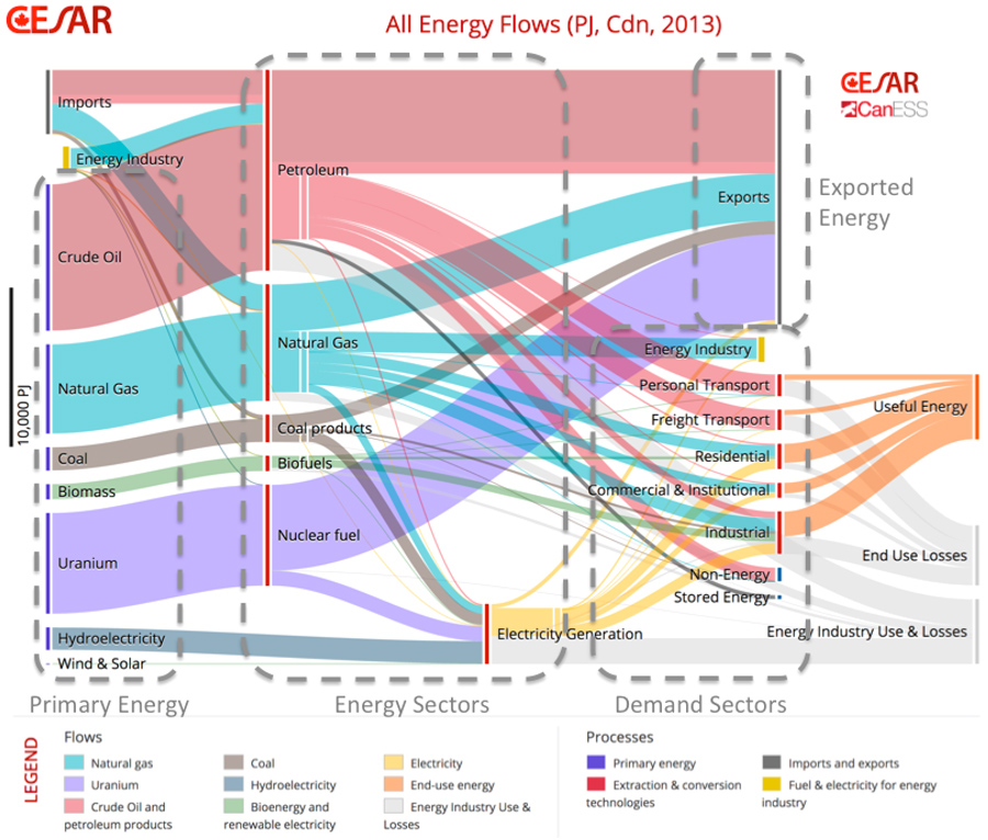 Users guide for the cesarcaness energy carbon sankey diagrams a sankey diagram showing the flows of energy in canada in 2013 modified from an image created on the cesar website httpcesarnetvisualization ccuart Choice Image