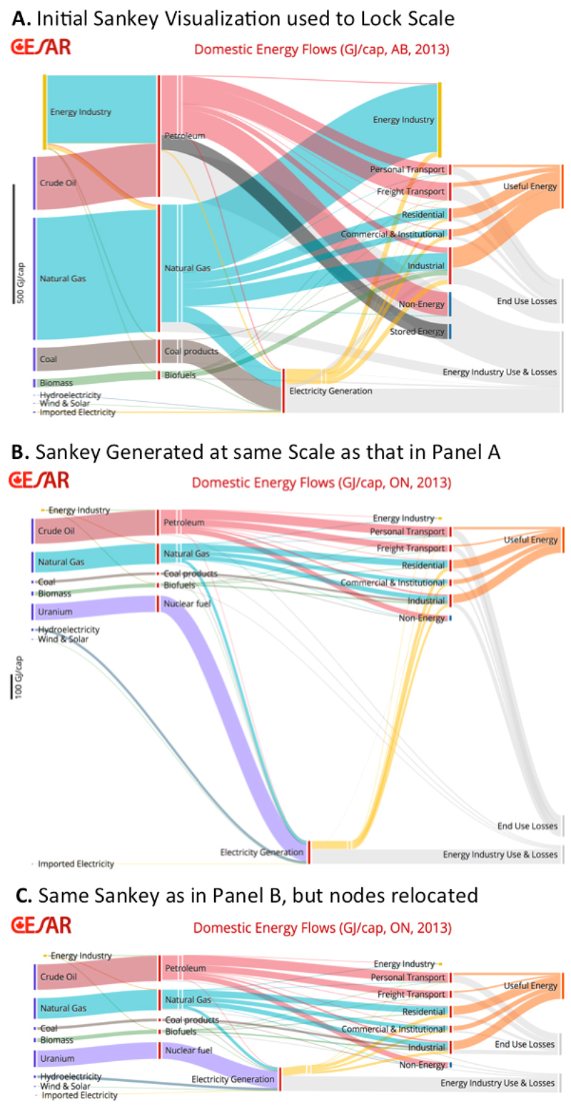 User's Guide for the CESAR/CanESS Energy & Carbon Sankey Diagrams